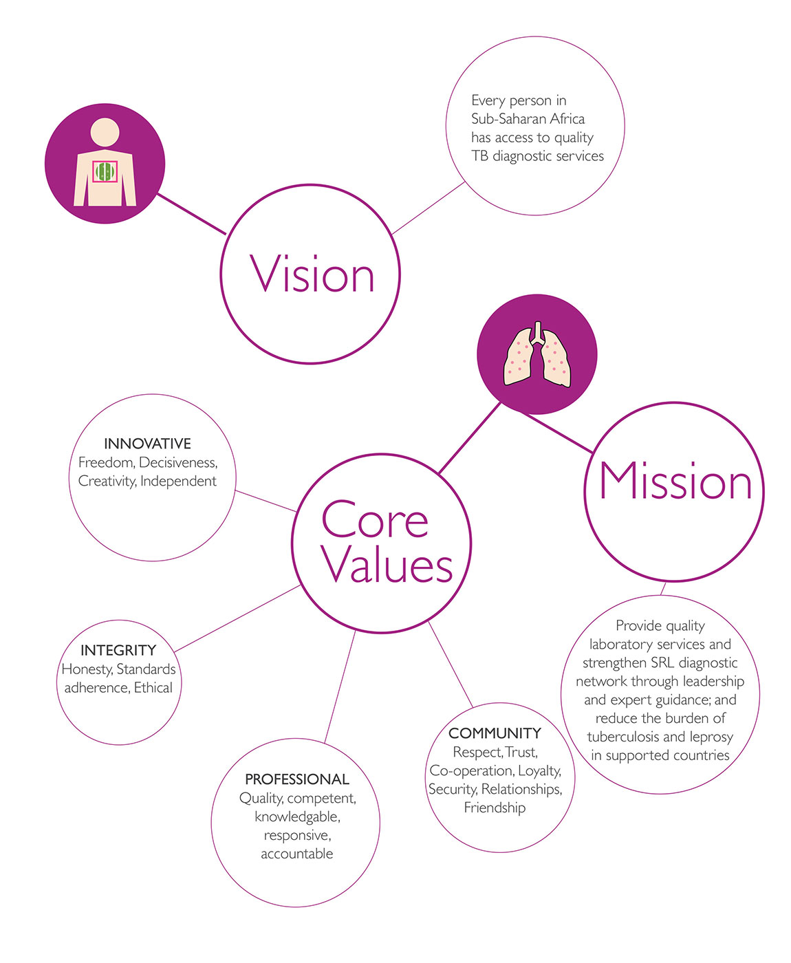 srl-mission-vission-core-values